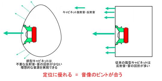 卵型に秘められた理論と技術の秘密
