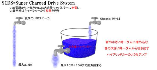なぜOlasonicは小さく卵型なのに10W+10Wの高出力なのか